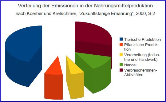 Emissionen Nahrungsmittelproduktion