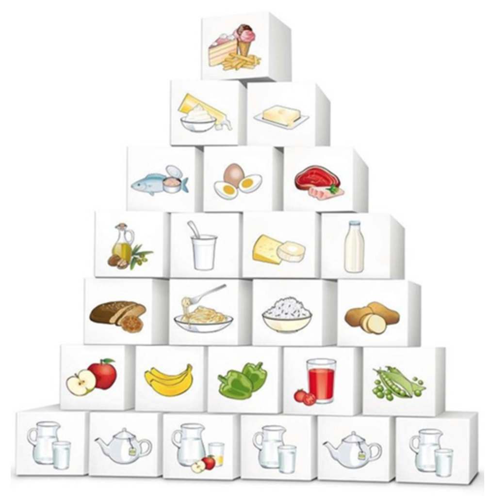 Current Food Pyramid