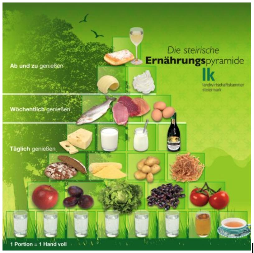 Steirische Ernährungspyramide