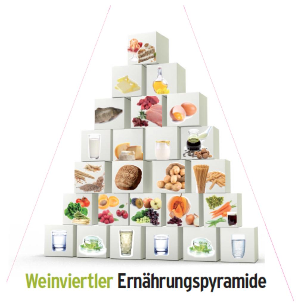 Weinviertler Ernährungspyramide