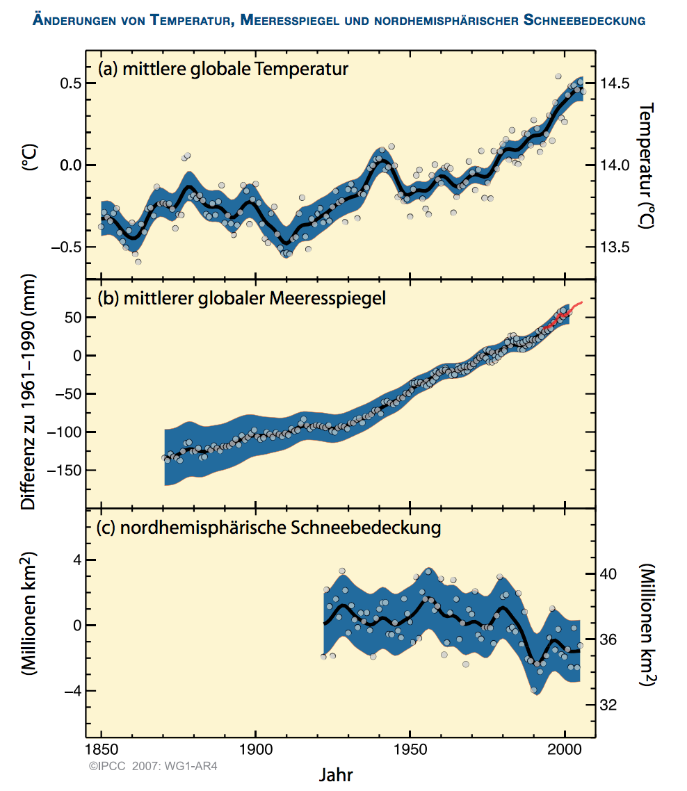 Quelle: IPCC 2007