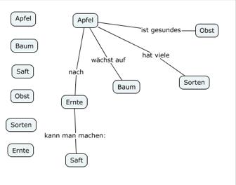 Beispiel: Concept-Map